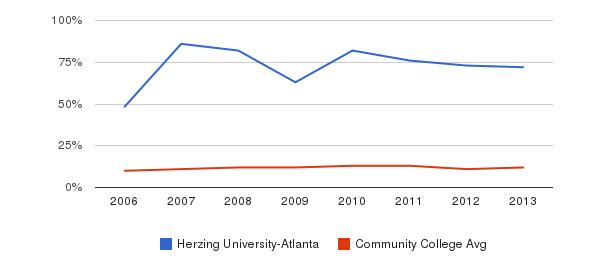 Herzing University-Atlanta Black&nbsp(2006-2013)