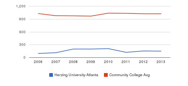 Herzing University-Atlanta Part-Time Students&nbsp(2006-2013)