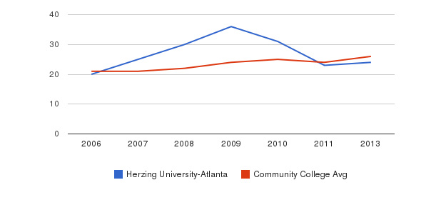 Herzing University-Atlanta student staff&nbsp(2006-2013)