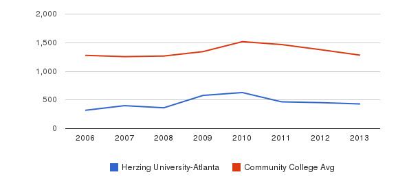 Herzing University-Atlanta Total Enrollment&nbsp(2006-2013)