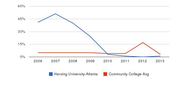 Herzing University-Atlanta Unknown&nbsp(2006-2013)