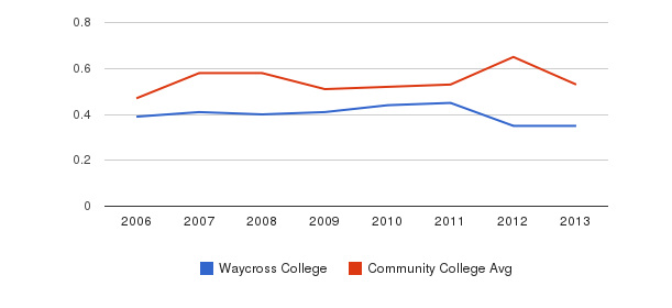 Waycross College Diversity Score&nbsp(2006-2013)