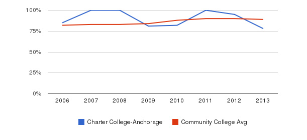 Charter College-Anchorage % Students Receiving Some Financial Aid&nbsp(2006-2013)