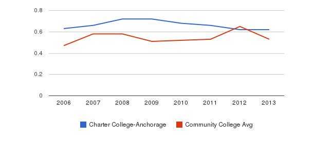 Charter College-Anchorage Diversity Score&nbsp(2006-2013)