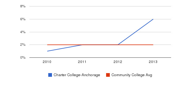 Charter College-Anchorage More&nbsp(2010-2013)