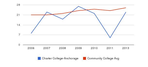Charter College-Anchorage student staff&nbsp(2006-2013)