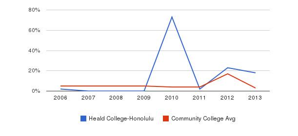 Heald College-Honolulu Unknown&nbsp(2006-2013)