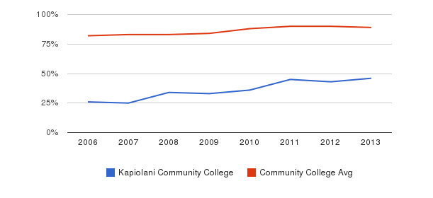 Kapiolani Community College % Students Receiving Some Financial Aid&nbsp(2006-2013)