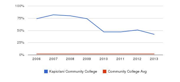 Kapiolani Community College Asian&nbsp(2006-2013)