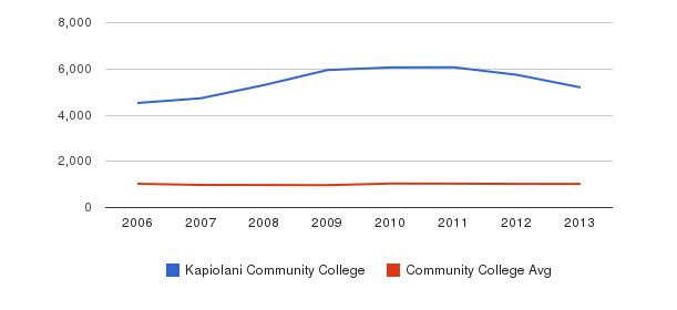 Kapiolani Community College Part-Time Students&nbsp(2006-2013)
