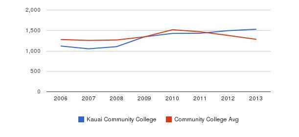 Kauai Community College Total Enrollment&nbsp(2006-2013)