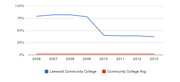 Leeward Community College Asian&nbsp(2006-2013)