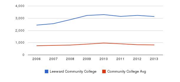 Leeward Community College Full-Time Students&nbsp(2006-2013)
