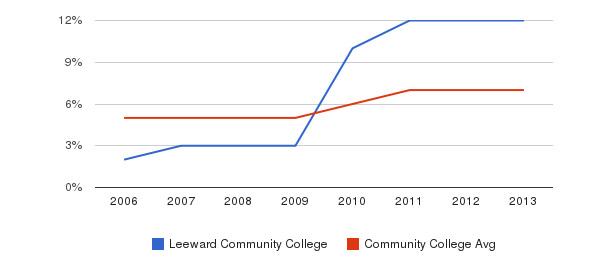 Leeward Community College Hispanic&nbsp(2006-2013)