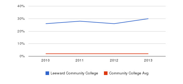 Leeward Community College More&nbsp(2010-2013)