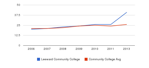 Leeward Community College student staff&nbsp(2006-2013)