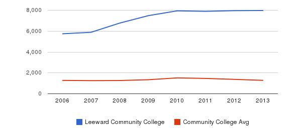 Leeward Community College Total Enrollment&nbsp(2006-2013)