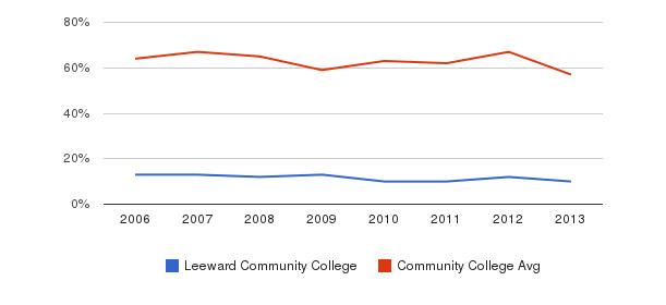 Leeward Community College White&nbsp(2006-2013)