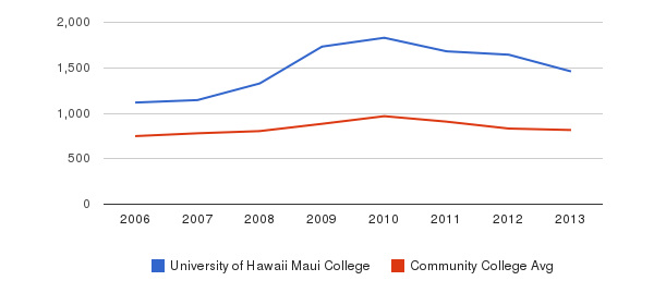 University of Hawaii Maui College Full-Time Students&nbsp(2006-2013)