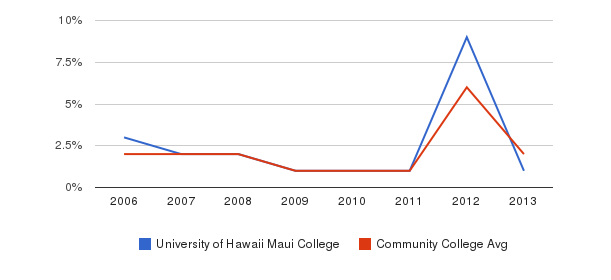 University of Hawaii Maui College non_resident&nbsp(2006-2013)