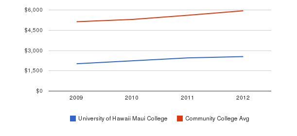 University of Hawaii Maui College In-State Tuition Fees&nbsp(2009-2012)