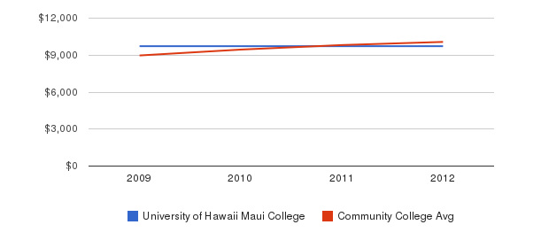 University of Hawaii Maui College Out-State Tuition Fees&nbsp(2009-2012)