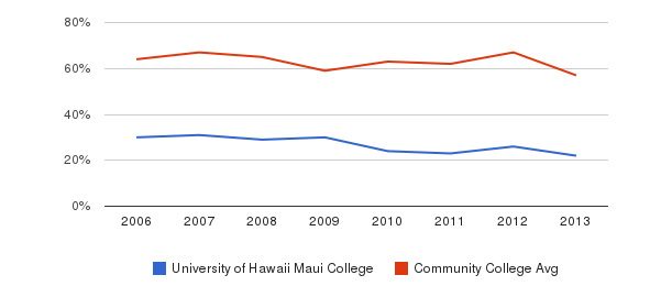 University of Hawaii Maui College White&nbsp(2006-2013)
