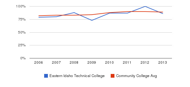 Eastern Idaho Technical College % Students Receiving Some Financial Aid&nbsp(2006-2013)