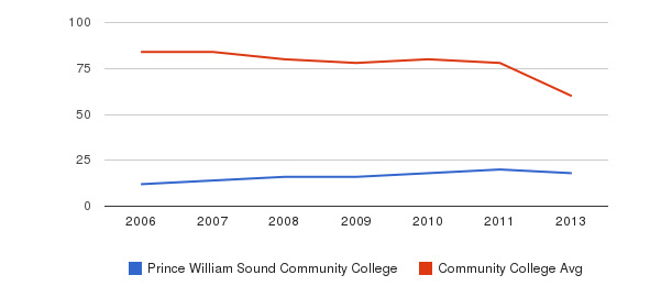Prince William Sound Community College Total Faculty&nbsp(2006-2013)