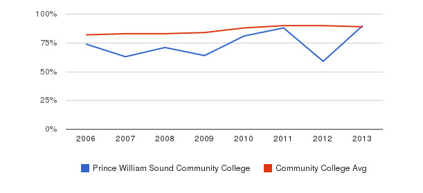 Prince William Sound Community College % Students Receiving Some Financial Aid&nbsp(2006-2013)