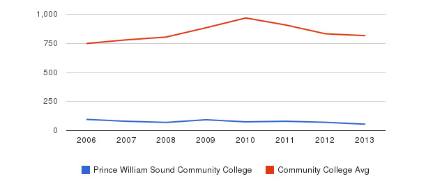 Prince William Sound Community College Full-Time Students&nbsp(2006-2013)