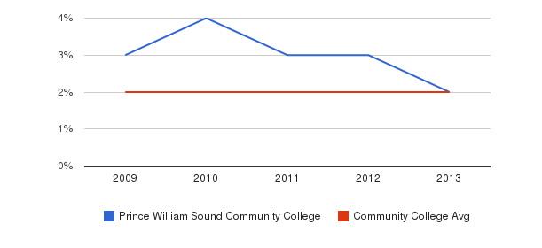 Prince William Sound Community College More&nbsp(2009-2013)