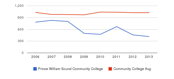 Prince William Sound Community College Part-Time Students&nbsp(2006-2013)