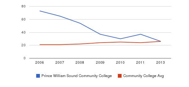 Prince William Sound Community College student staff&nbsp(2006-2013)