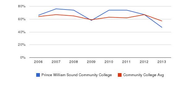 Prince William Sound Community College White&nbsp(2006-2013)