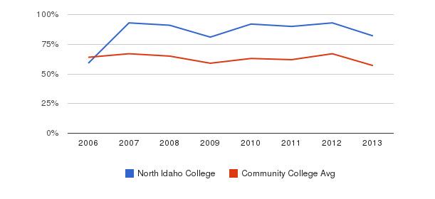 North Idaho College White&nbsp(2006-2013)