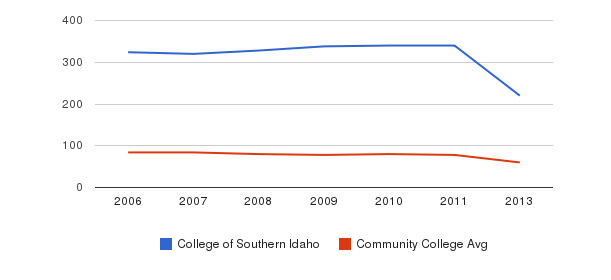 College of Southern Idaho Total Faculty&nbsp(2006-2013)