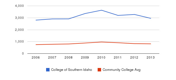 College of Southern Idaho Full-Time Students&nbsp(2006-2013)