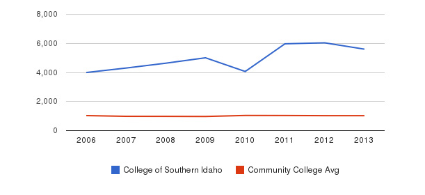 College of Southern Idaho Part-Time Students&nbsp(2006-2013)
