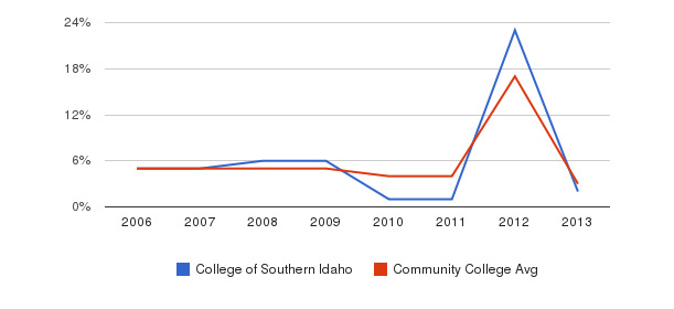 College of Southern Idaho Unknown&nbsp(2006-2013)