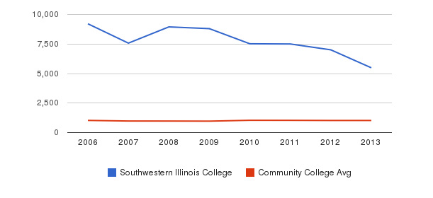 Southwestern Illinois College Part-Time Students&nbsp(2006-2013)