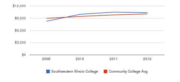 Southwestern Illinois College Out-State Tuition Fees&nbsp(2009-2012)