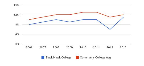 Black Hawk College Black&nbsp(2006-2013)