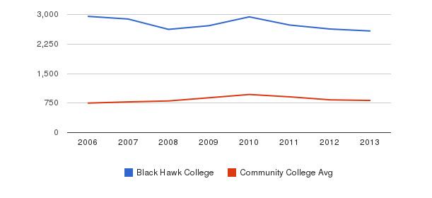Black Hawk College Full-Time Students&nbsp(2006-2013)