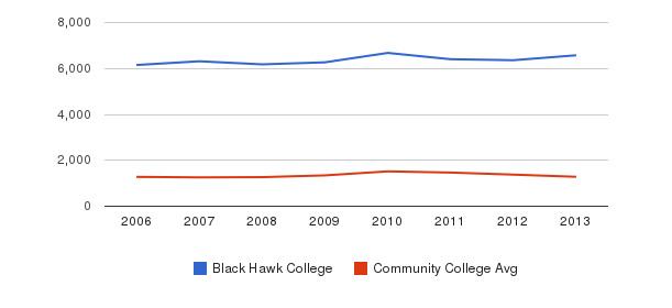 Black Hawk College Total Enrollment&nbsp(2006-2013)