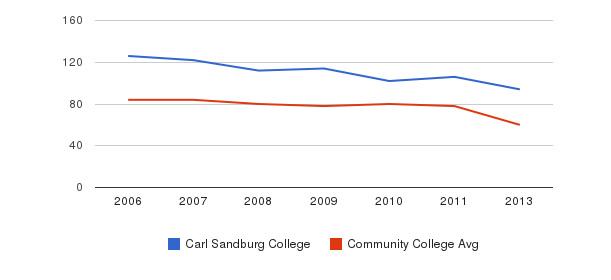 Carl Sandburg College Total Faculty&nbsp(2006-2013)