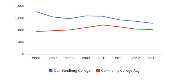 Carl Sandburg College Full-Time Students&nbsp(2006-2013)