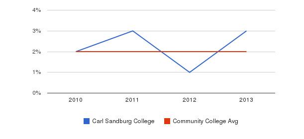 Carl Sandburg College More&nbsp(2010-2013)