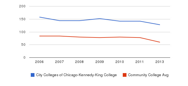 City Colleges of Chicago-Kennedy-King College Total Faculty&nbsp(2006-2013)