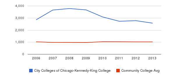 City Colleges of Chicago-Kennedy-King College Part-Time Students&nbsp(2006-2013)